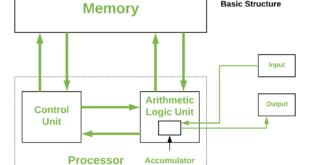 cấu trúc cơ bản của máy tính